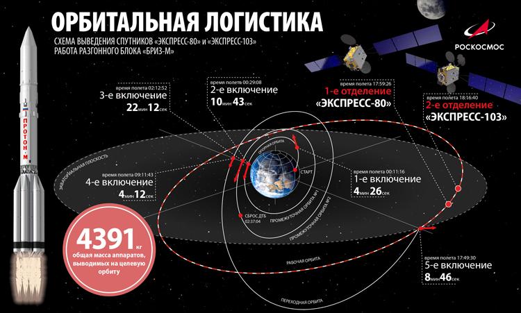 Российские спутники связи «Экспресс-103» и «Экспресс-80» успешно выведены на орбиту