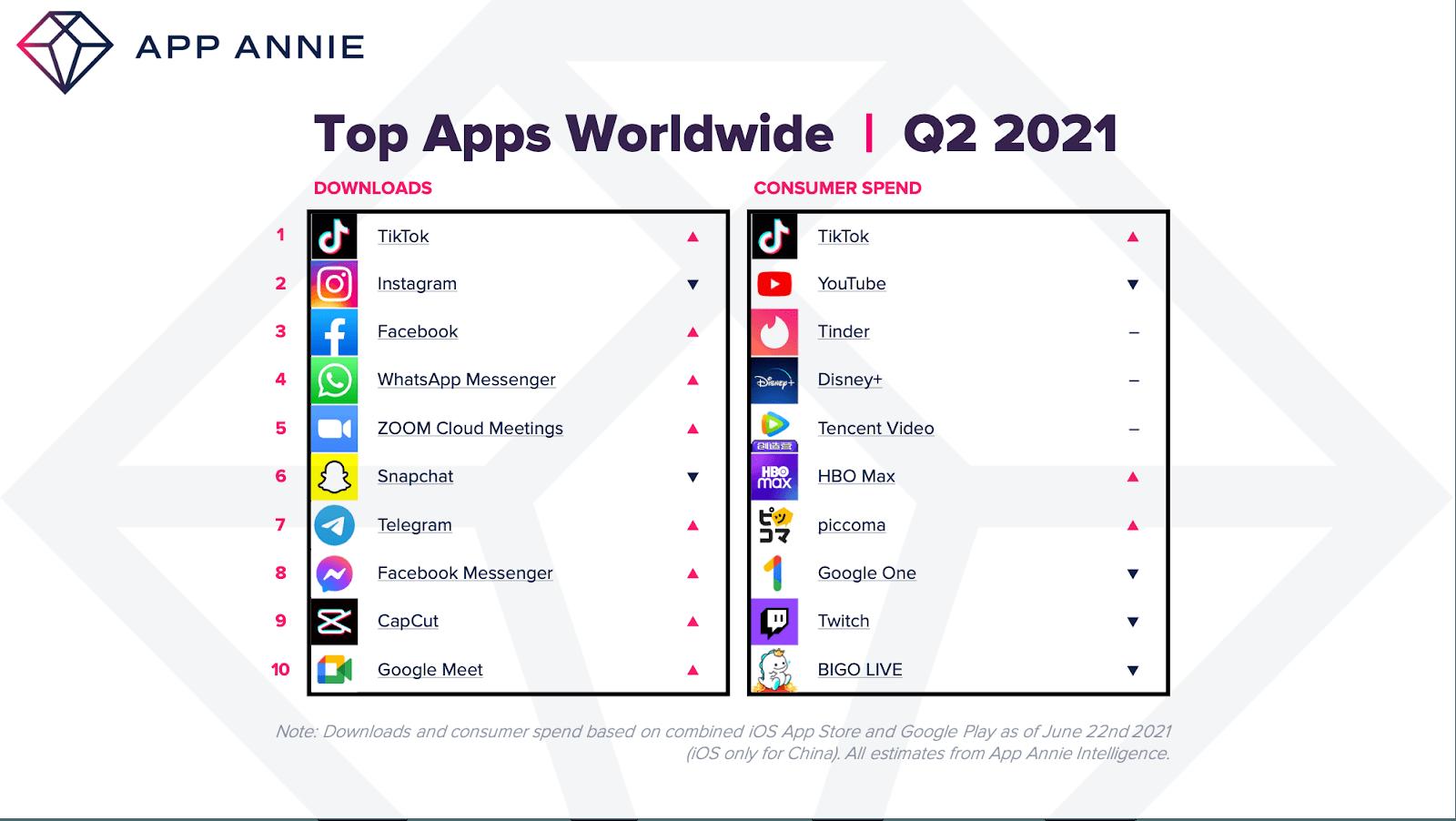 Telegram стал самым скачиваемым приложением в России во втором квартале 2021 года