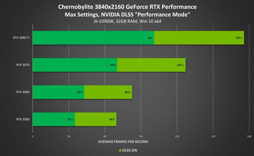 Драйвер GeForce Game Ready 471.41 WHQL добавляет поддержку Windows 11, а также DLSS для Chernobylite и для Red Dead Redemption 2