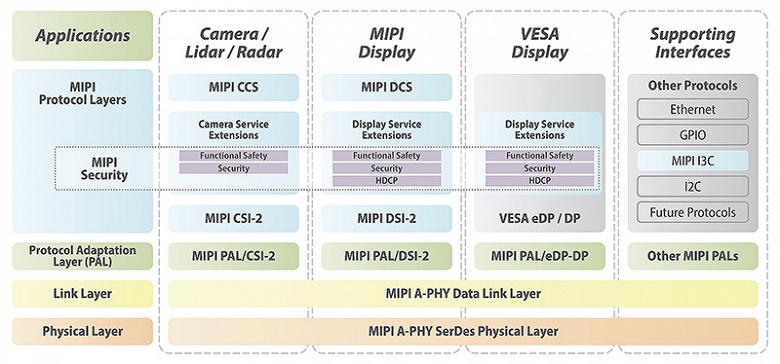 Спецификации интерфейса MIPI Automotive SerDes Solutions (MASS) призваны упростить интеграцию дисплеев в транспортные средства