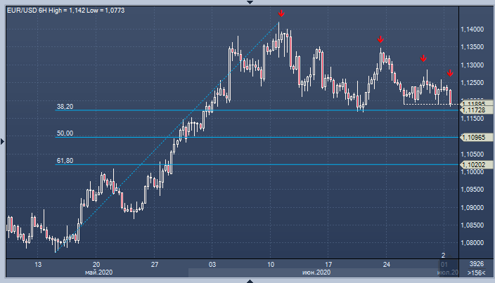 Евро рискует сорваться вниз