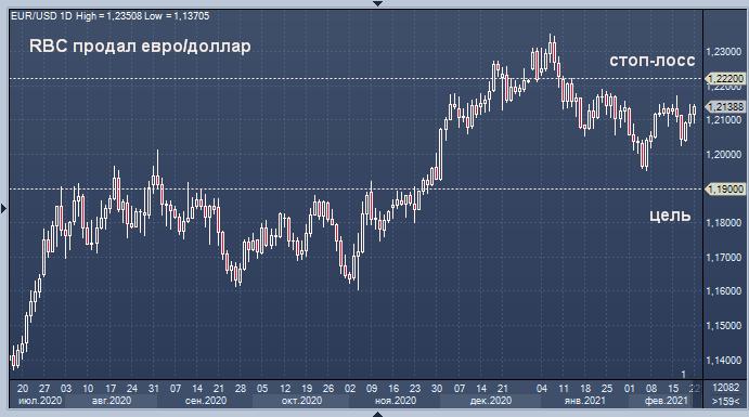 RBC рекомендует продавать евро/доллар с целью 1.19