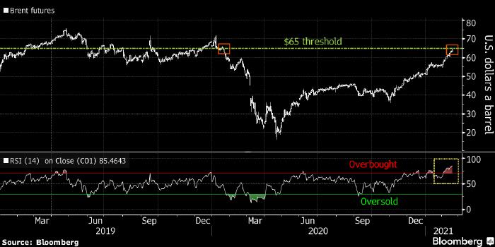 Нефть Brent достигла рекордной перекупленности с 1997 года