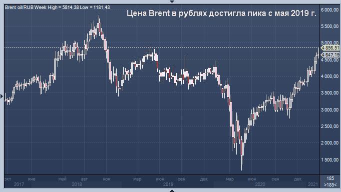 Рост цен на нефть и слабый рубль дадут России ...