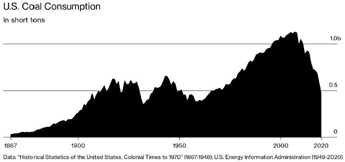 Прощай, уголь: эра «грязной» энергетики в США быстро ...