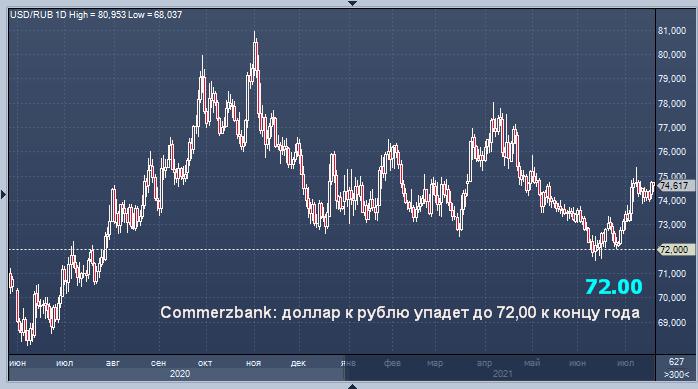 Commerzbank ожидает, что курс доллара к рублю упадет до ...