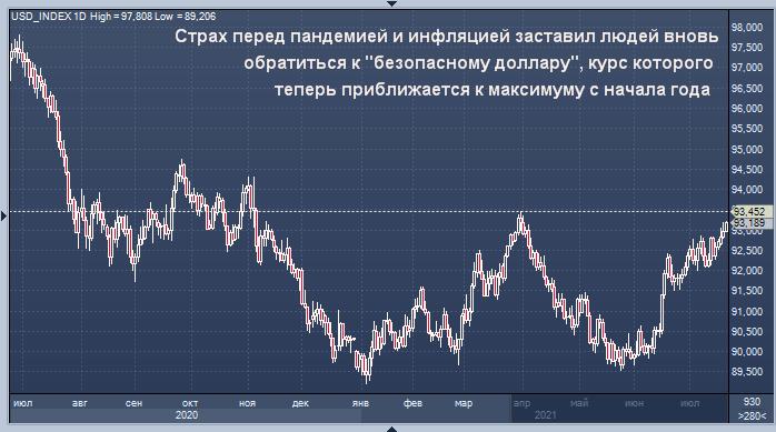Курс доллара приближается к годовым максимумам