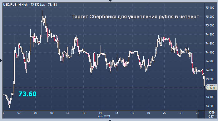 Сбербанк предсказал курс рубля на сегодня