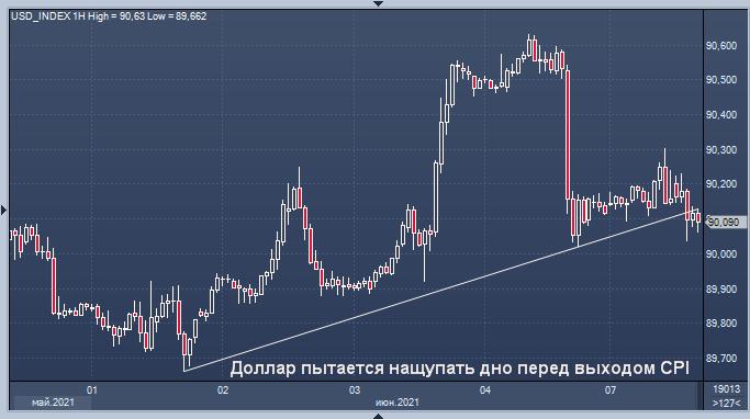 Доллар пытается набраться сил, пока рынки ждут ...