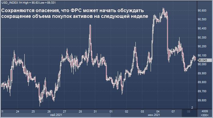 Доллар стабилизировался после двух дней снижения