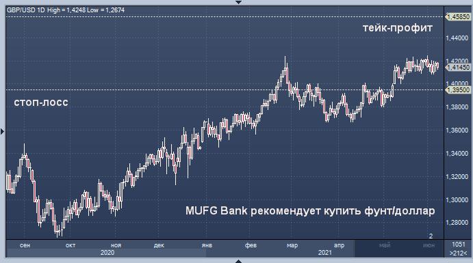 MUFG Bank рекомендует покупать фунт стерлингов против ...