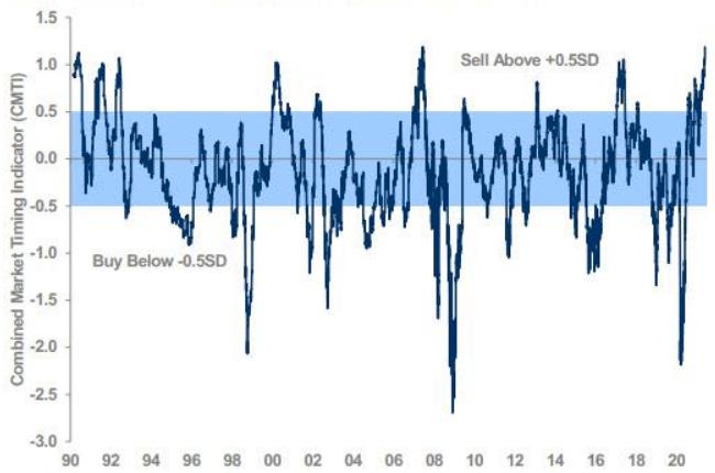Morgan Stanley: все пять наших индикаторов дают ...