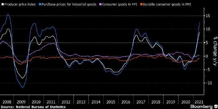 Китай начнет контролировать цены на ...