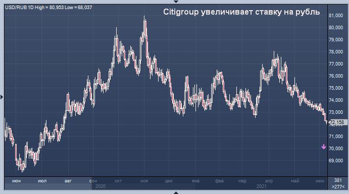 Citigroup увеличивает ставку на рубль