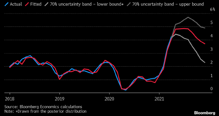 Модель Бернанке предполагает рост инфляции в США до ...