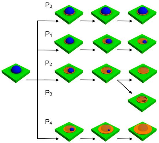 Потоки мышьяка помогли уменьшить наноструктуры для квантовых устройств