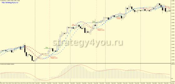 +1120 пунктов — Стратегия форекс «Khana» для EUR/USD (H1)